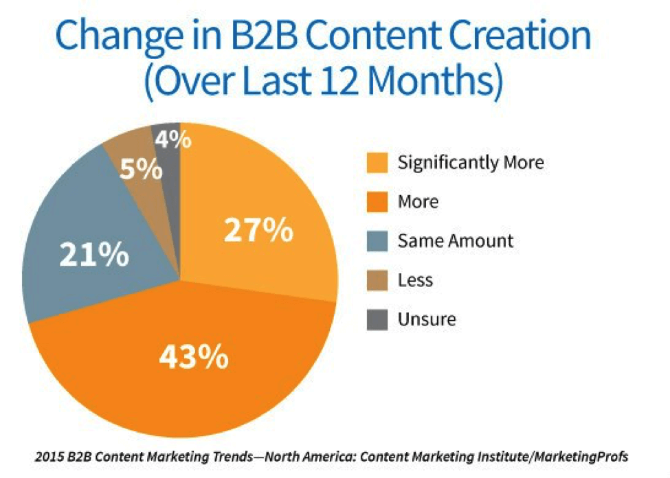 change-in-b2b-content-creation