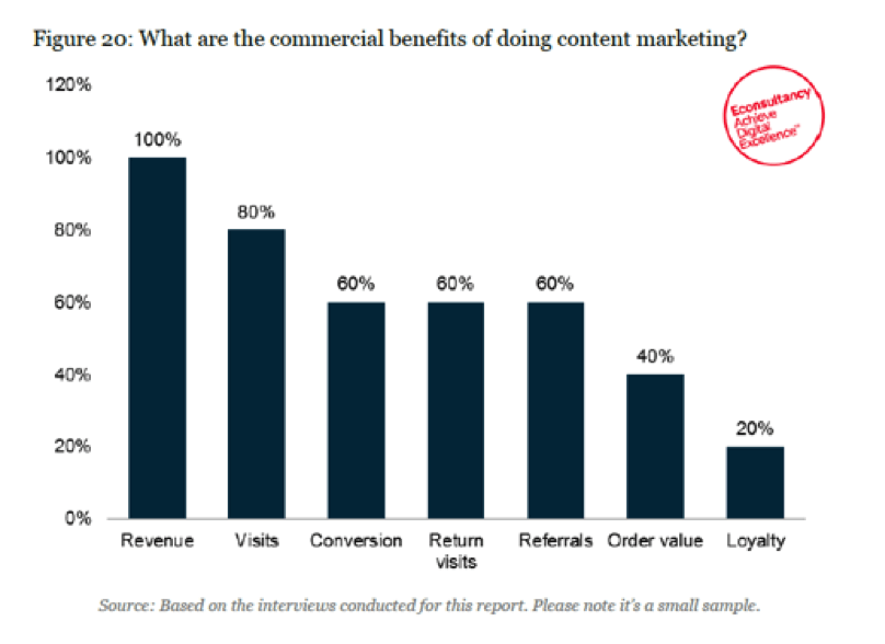 commercial-benefits-of-doing-content-marketing