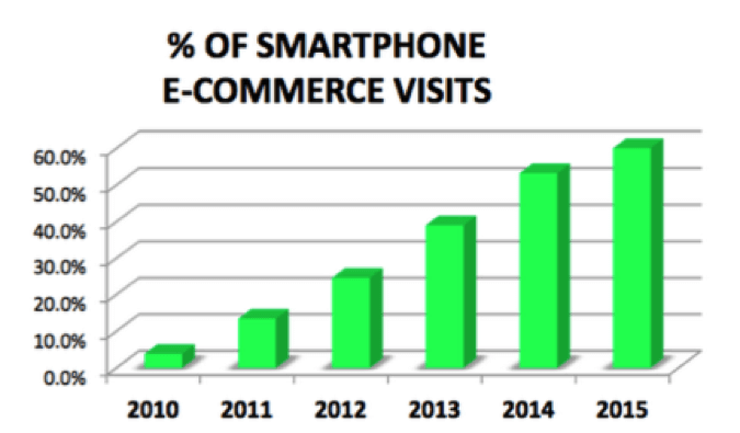 percentage-of-smartphone-ecommerce-visits