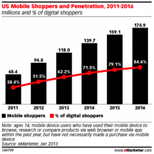 us-mobile-shoppers-penetration