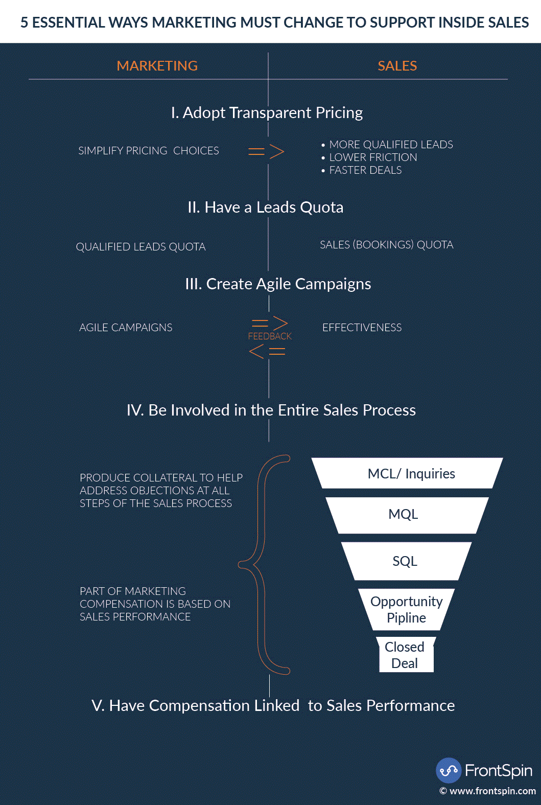 5-Essential-Ways-Marketing-Must-Change-To-Support-Inside-Sales