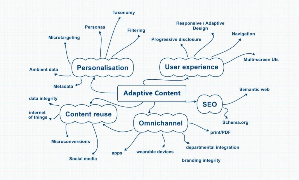 adaptive-content-visualization