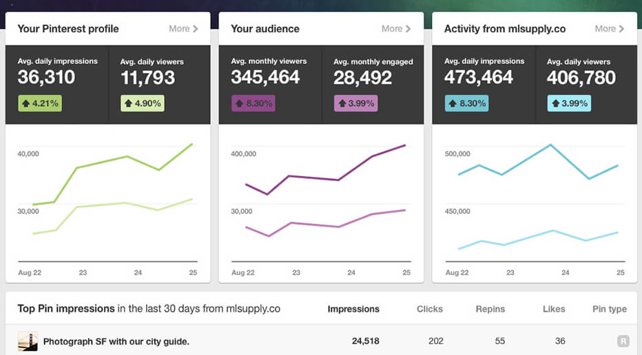 pinterest-analytics-example