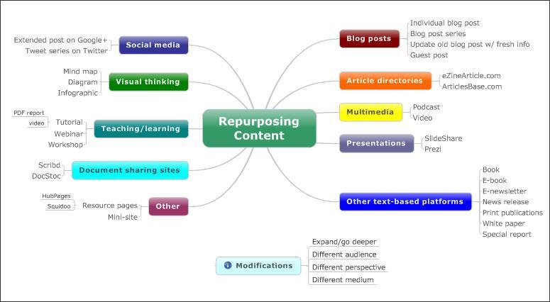 repurposing-content