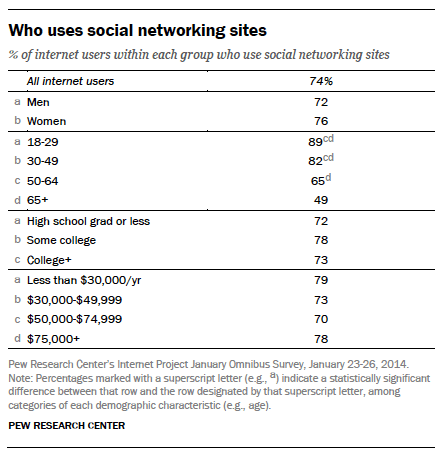 who-uses-social-networking-gender-age-education-income