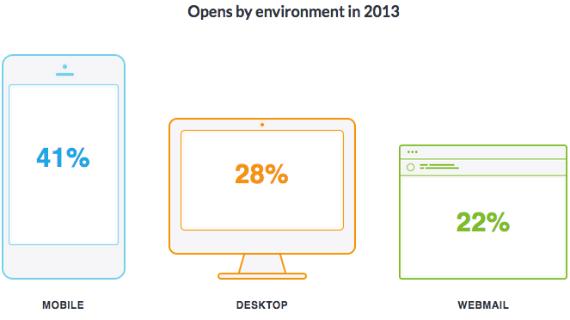 2013-email-opens-mobile-desktop-webmail