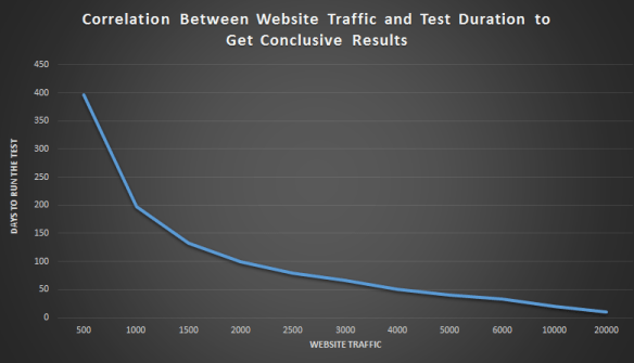 correlation-between-website-traffic-and-test-duration
