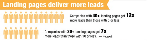 landing-pages-deliver-more-leads