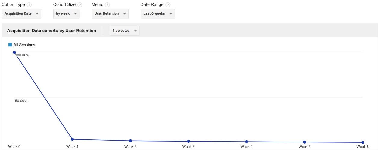 Cohort-Analysis-chart-Google-Analytics