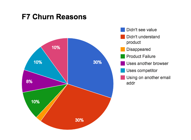 hubspot-sidekick-churn-reasons
