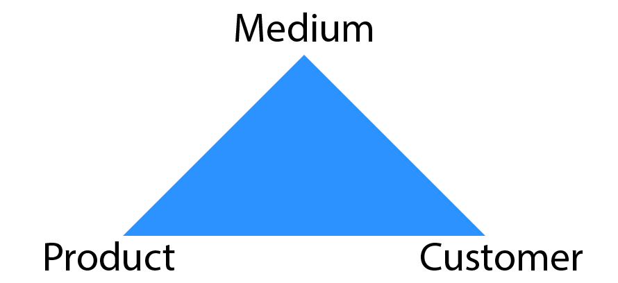 medium-product-customer-triangle