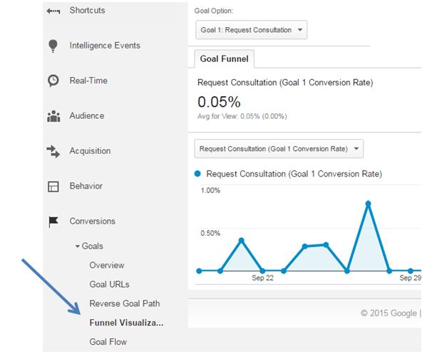 funnel-visualization-google-analytics