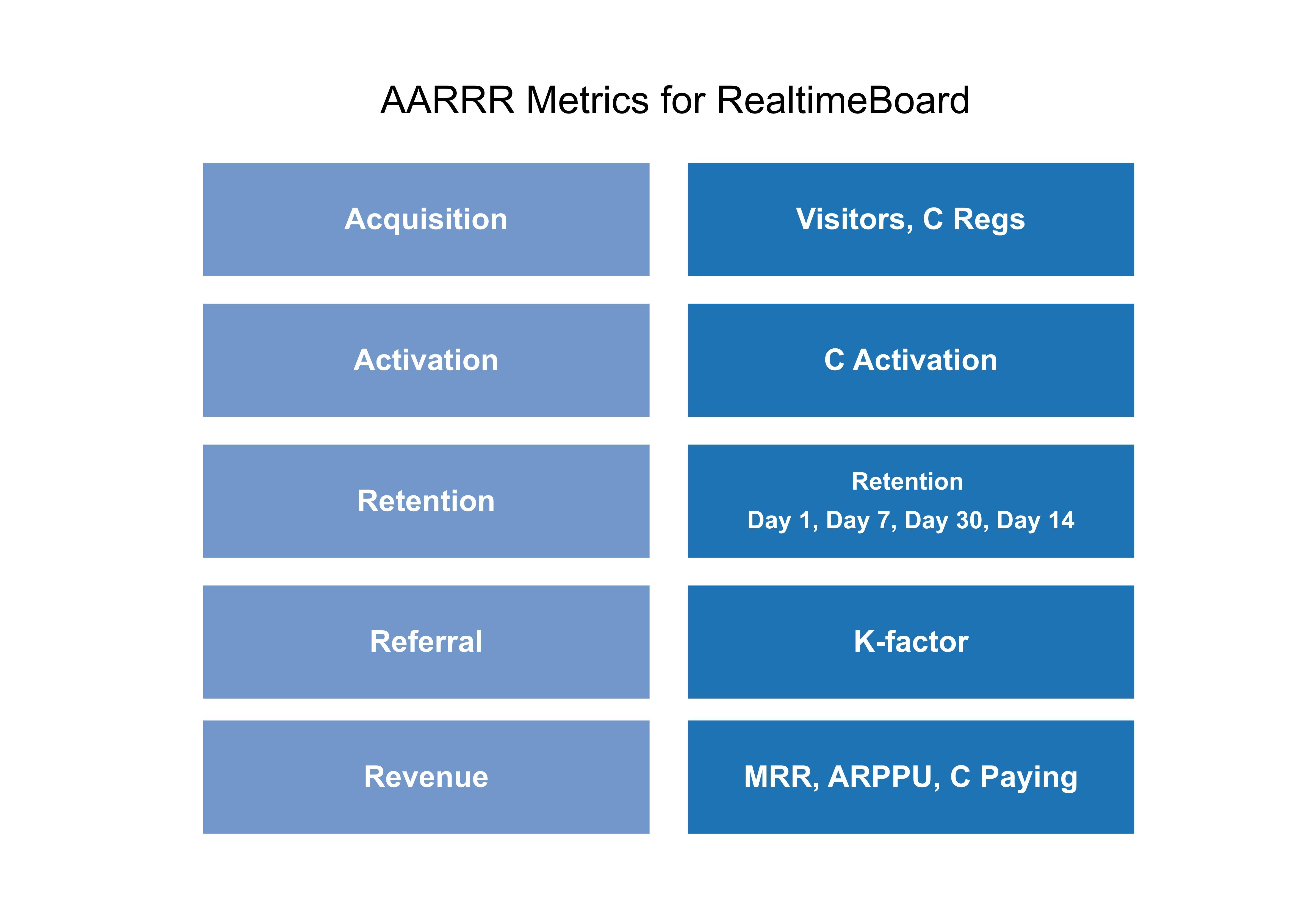 AARRR-Marketing