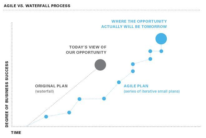 agile-waterfall-process-forbes