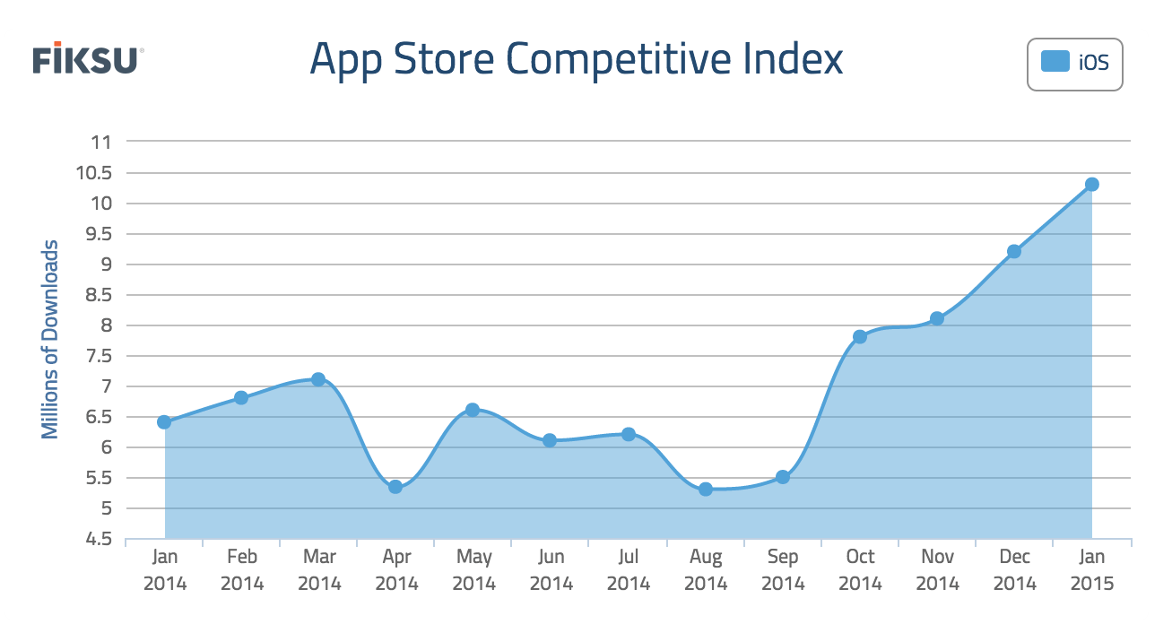 app-store-competitive-index
