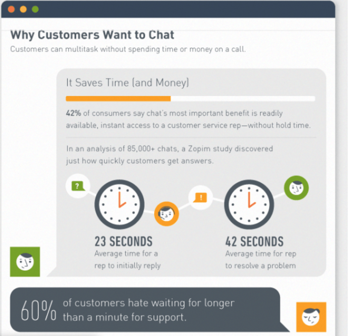 customers-want-live-chat