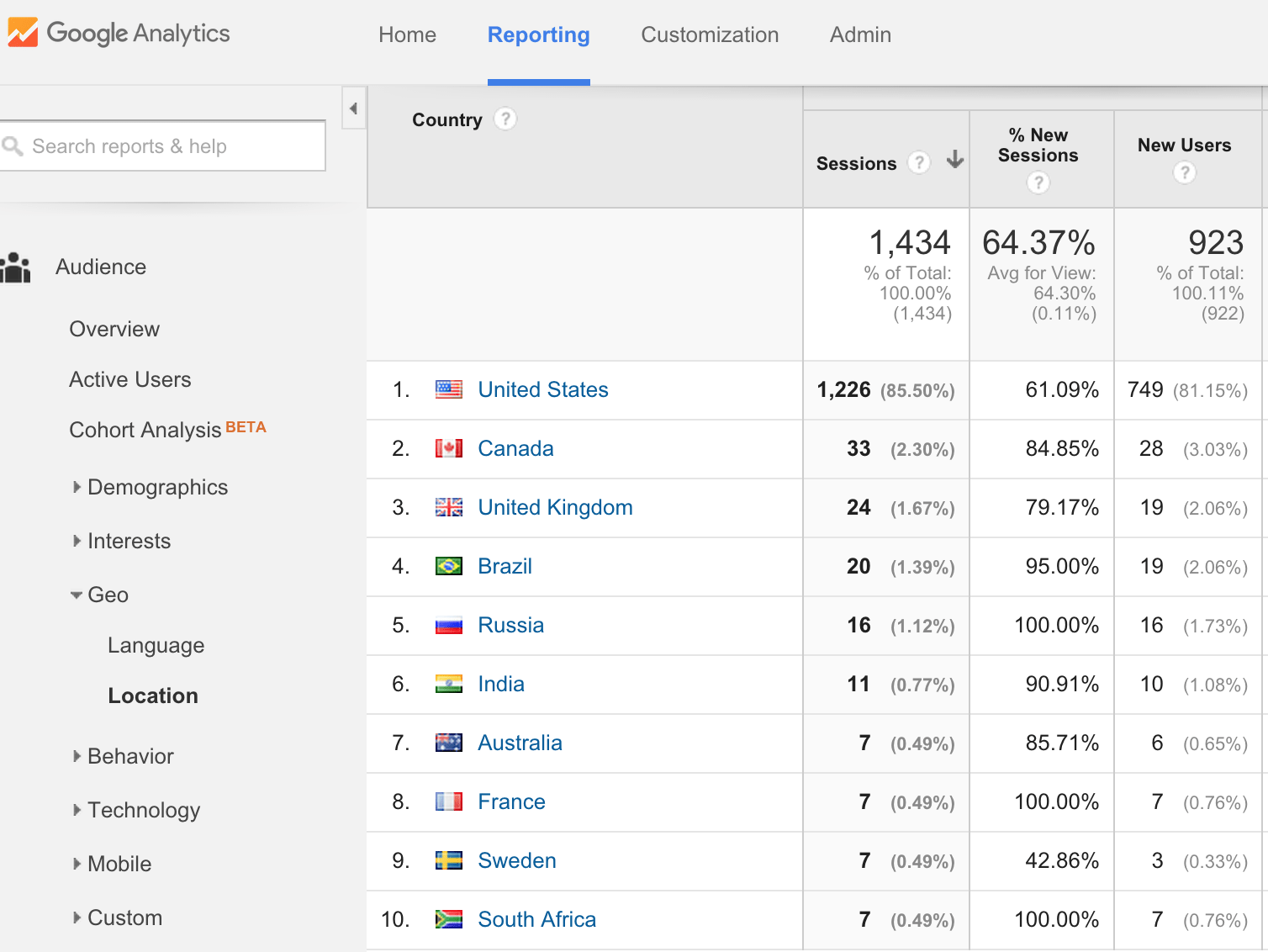 Countries View-google-analytics