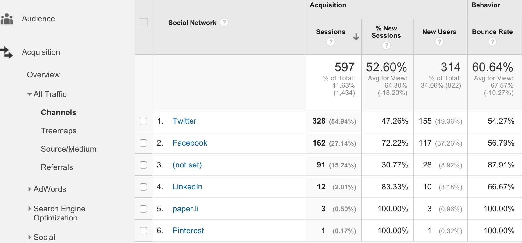 Social View-google-analytics