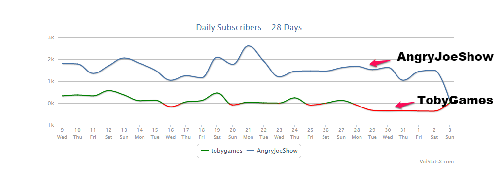 angryjoeshow-tobygames-subscribers-graph