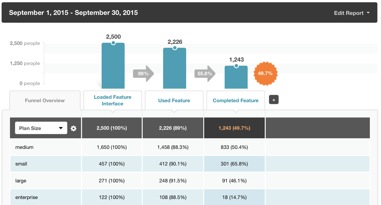 kissmetrics-funnel-report-segmentation
