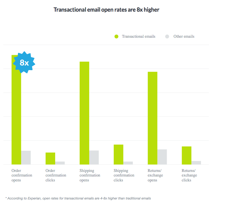 transactional-emails-data