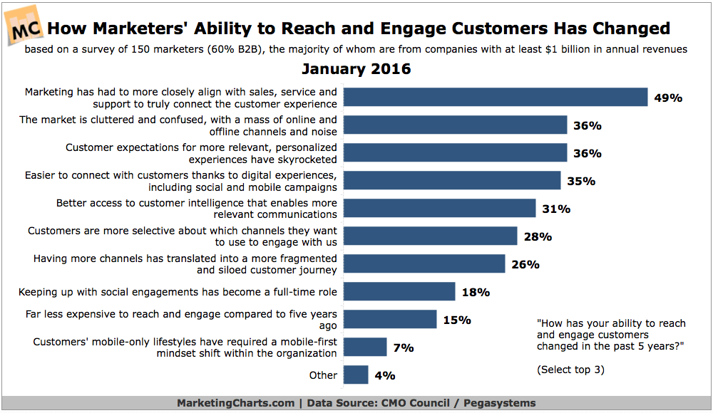 CMOCouncil-Changing-Ability-to-Reach-Engage-Customers-Jan2016