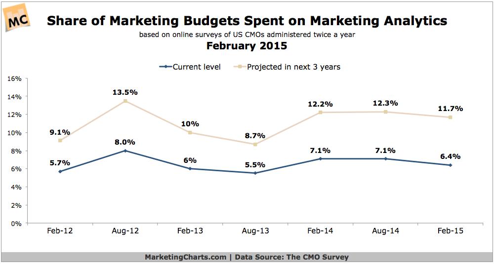 DukeCMOSurvey-Share-Budget-Spend-Marketing-Analytics-Feb2015