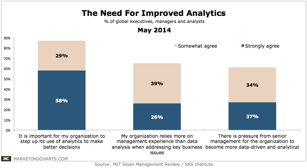 MITSloanSAS-Need-for-Improved-Analytics-May2014