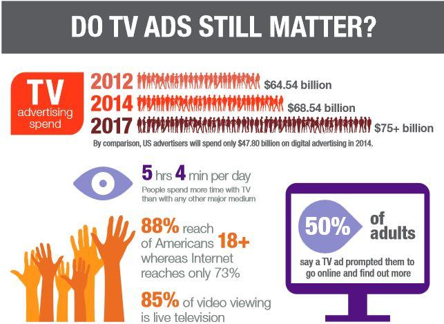 do-tv-ads-matter