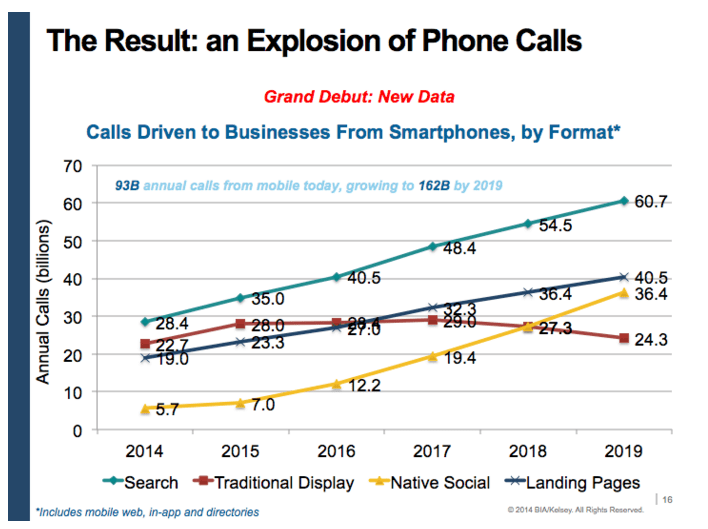 explosion-of-phone-calls