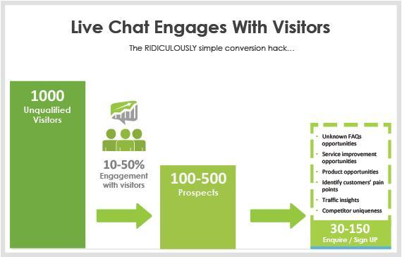 live-chat-engages-visitors