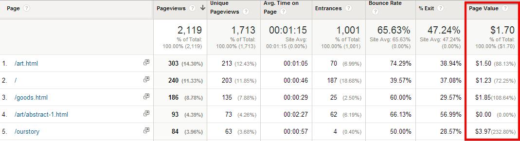 page-value-google-analytics