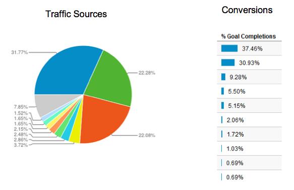 traffic-sources-breakdown
