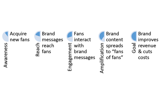 customer-journey-brand