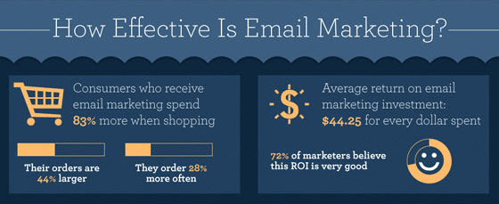 how-effective-is-email-marketing-unbounce