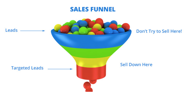 sales-funnel-where-to-sell