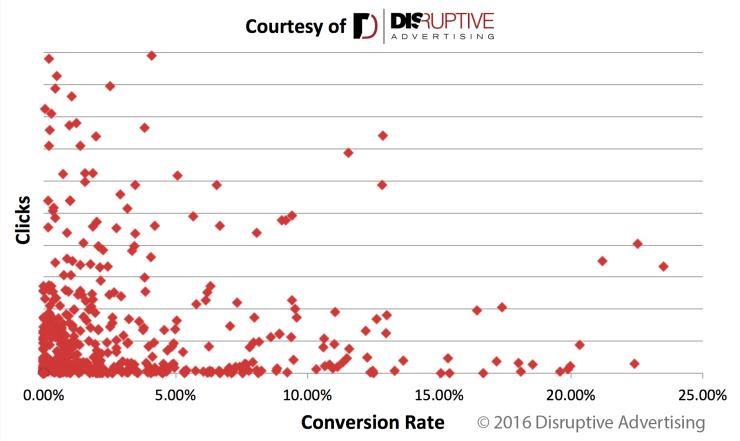 clicks-vs-conversions