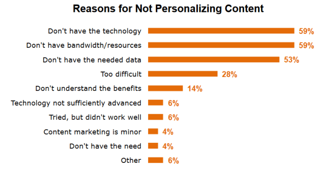 not-personalizing-content