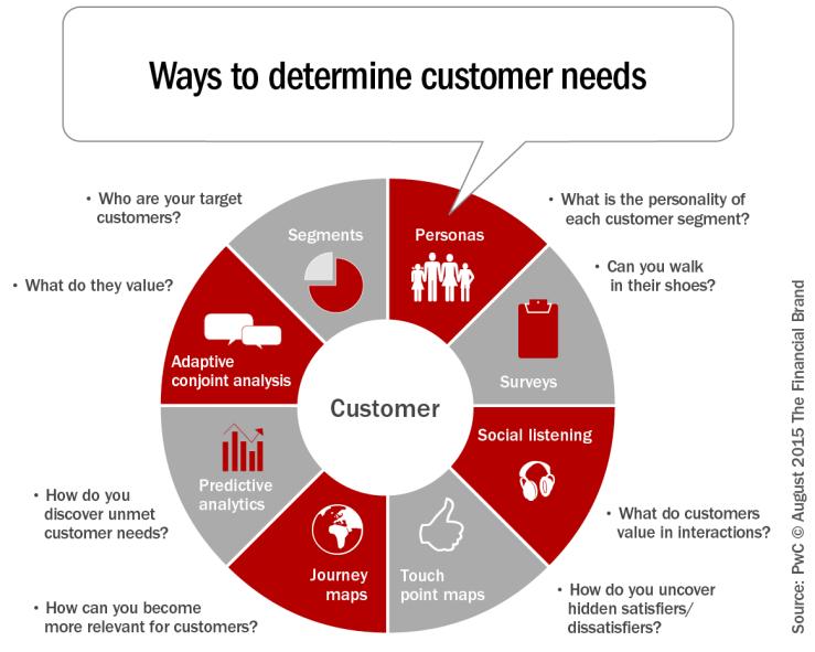 ways-to-determine-customer-needs