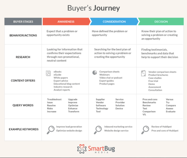 buyers-journey-stages