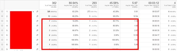 traffic-segments-google-analytics-data