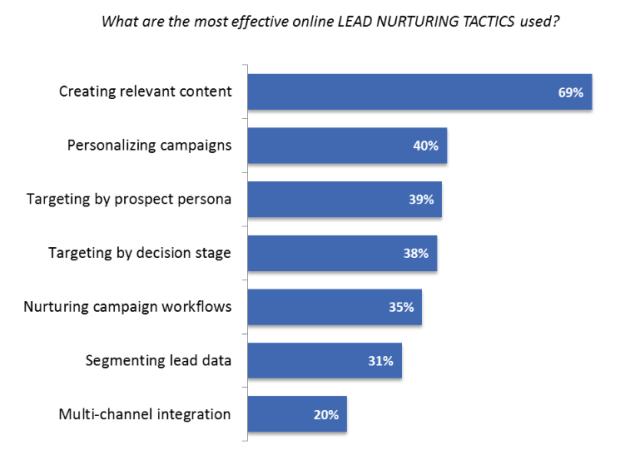 lead-nurturing-effective-tactics
