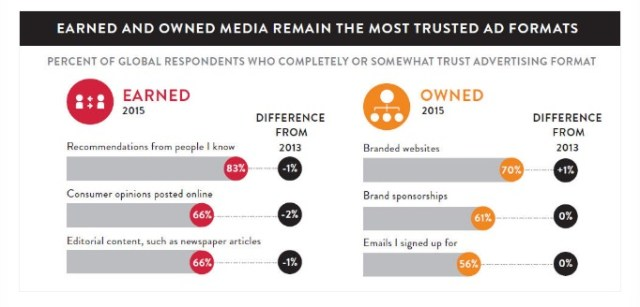 most-trusted-ad-formats