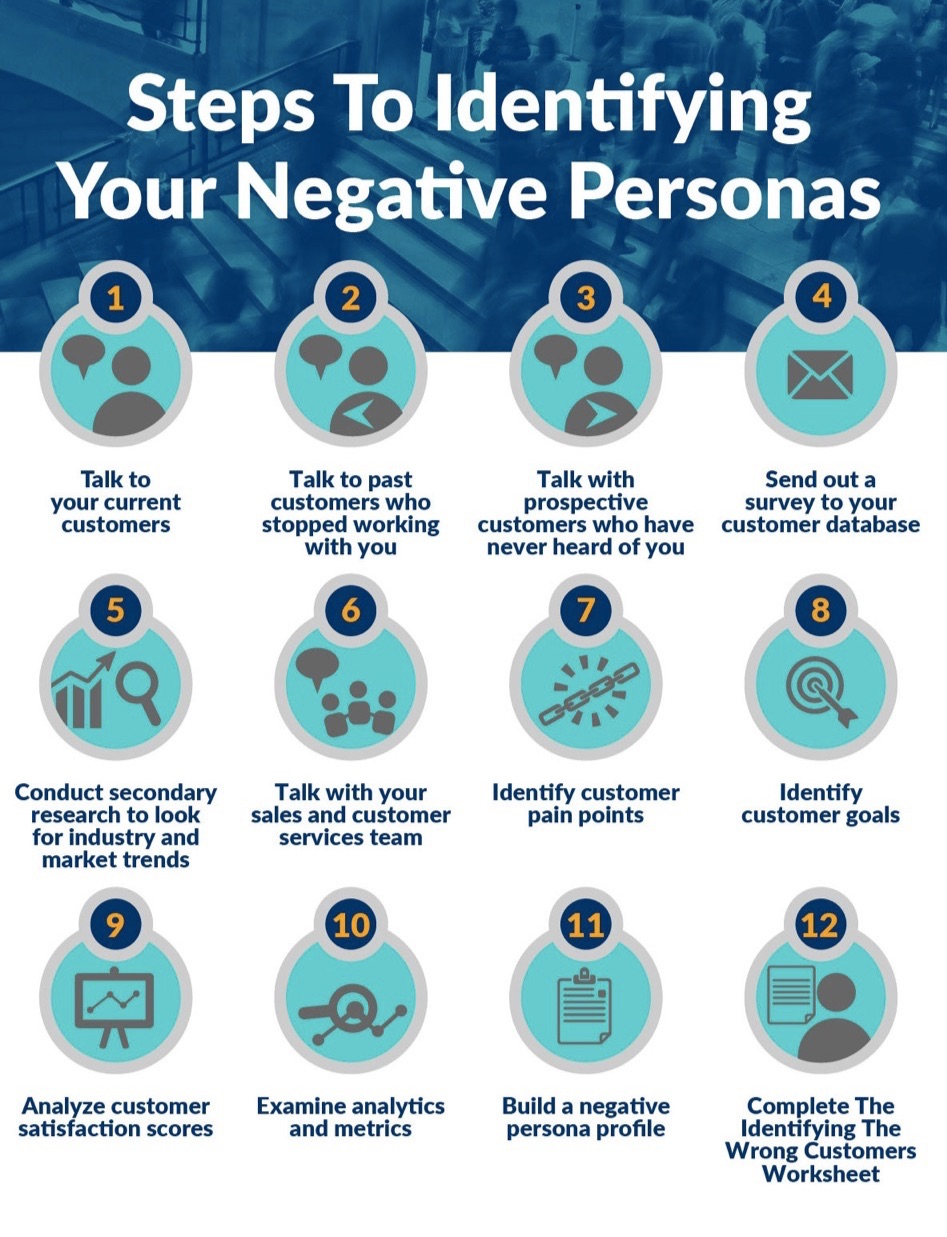 Steps-To-Identifying-Your-Negative-Personas