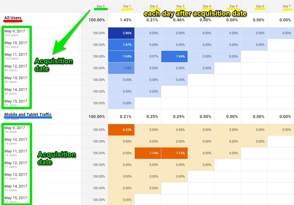 cohort-analysis-each-day-after-acquisiton-date