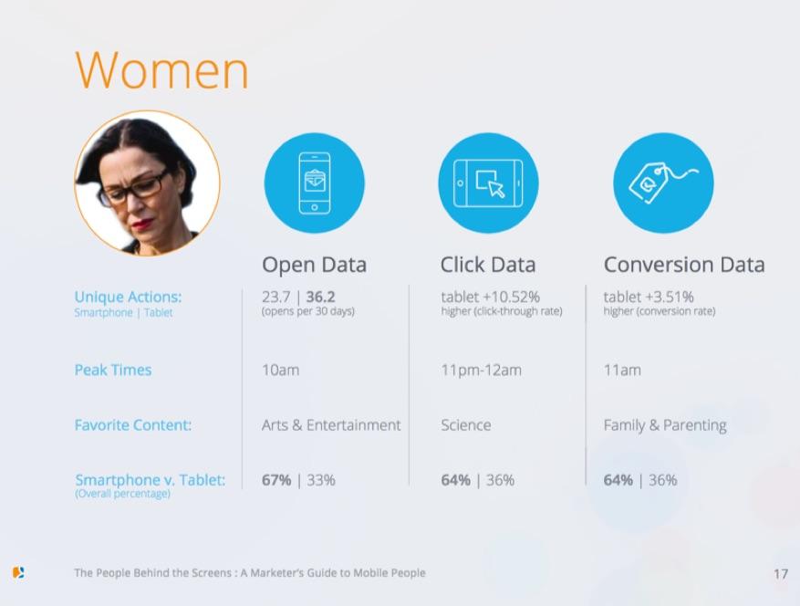 women persona customer data