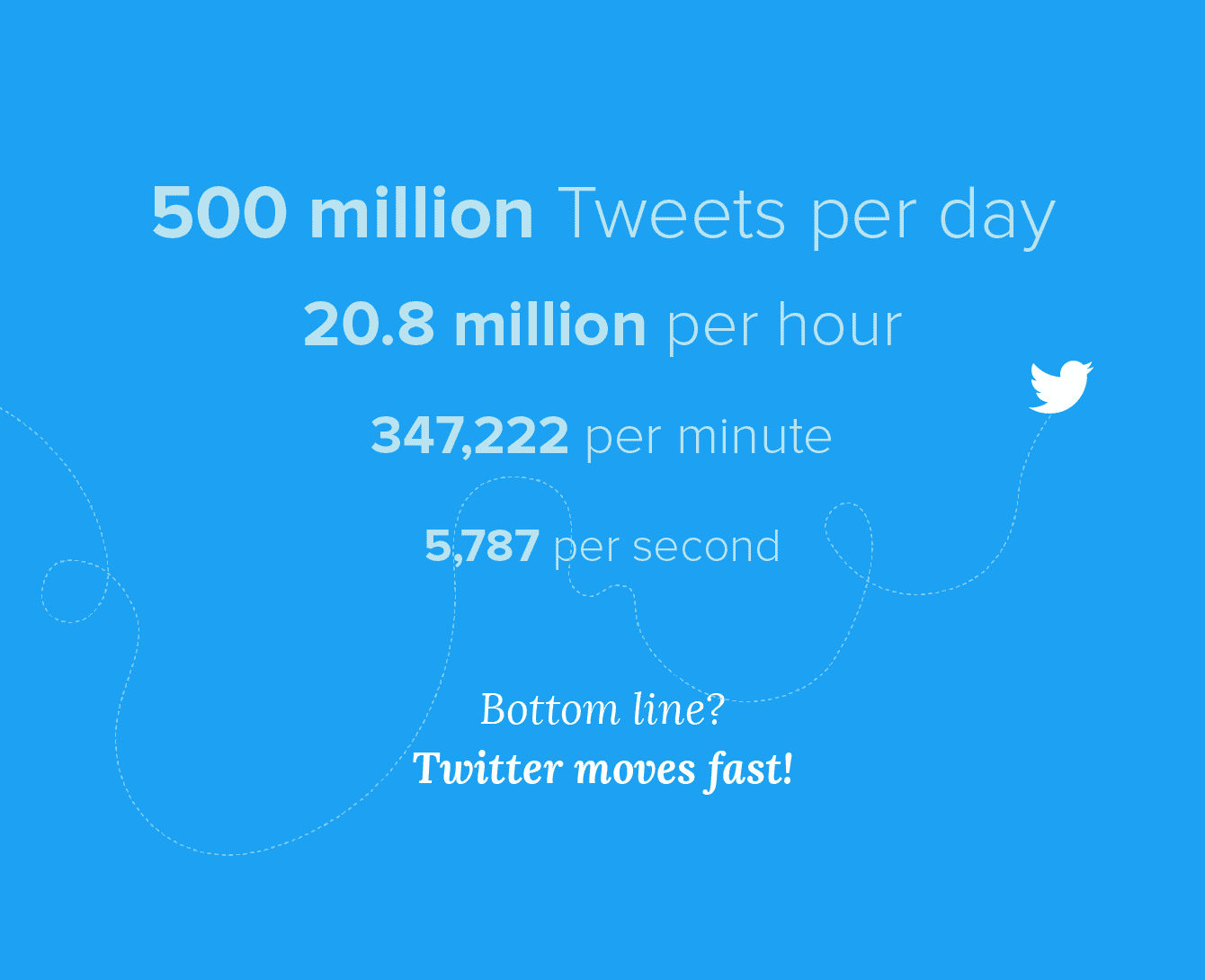 tweets by day hour minute second