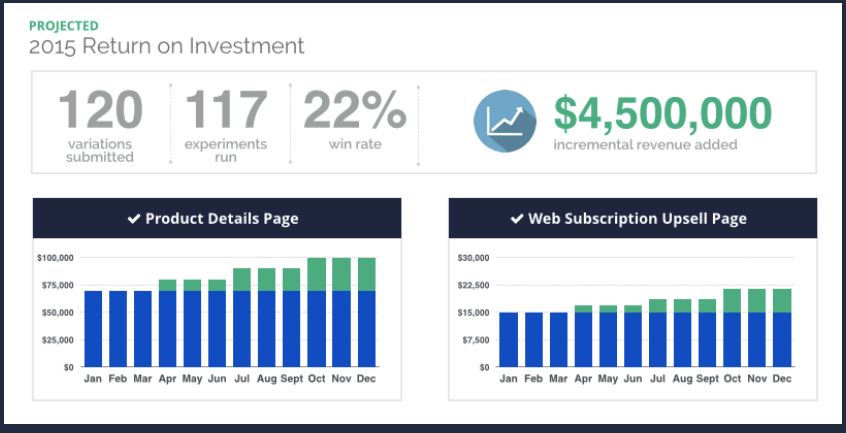 page variations revenue gains