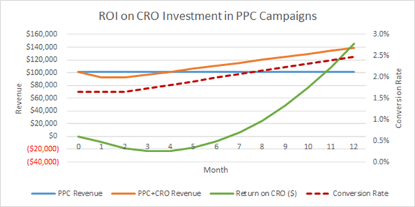 return on conversion rate optimization