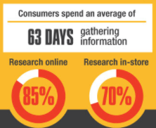 how many days consumers spend gathering information